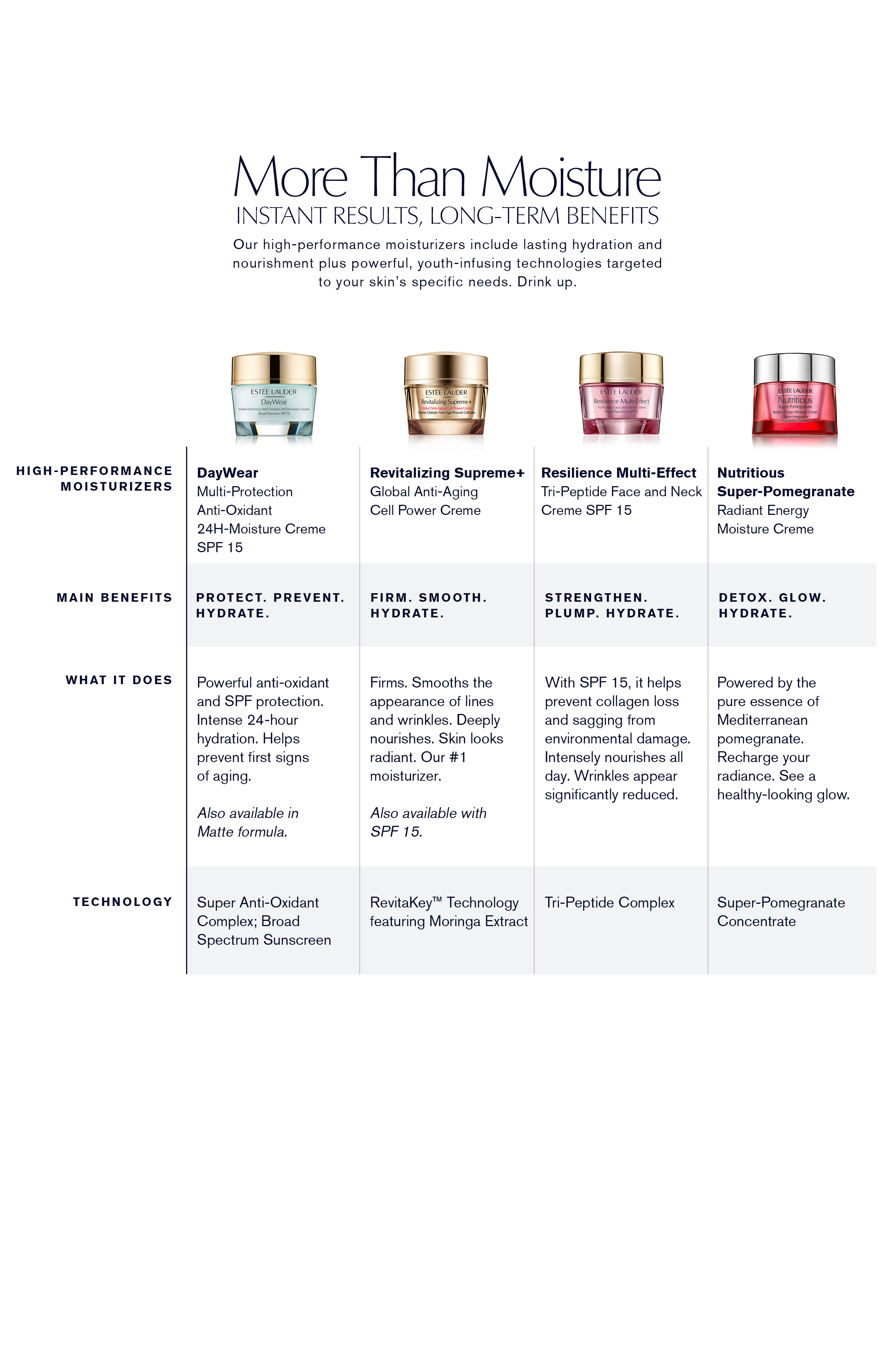 DayWear Advanced Multi-Protection Anti-Oxidant Creme SPF 15 normal/combination skin 30ml